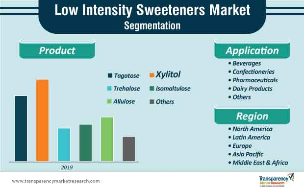 low intensity sweeteners market segmentation