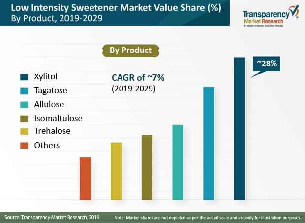 low intensity sweeteners market share