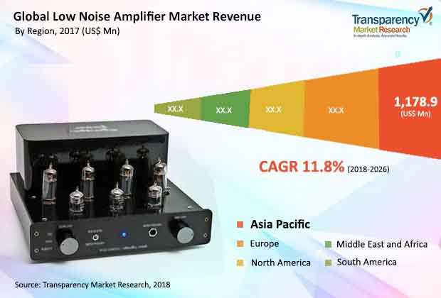 low-noise-amplifier-market.jpg