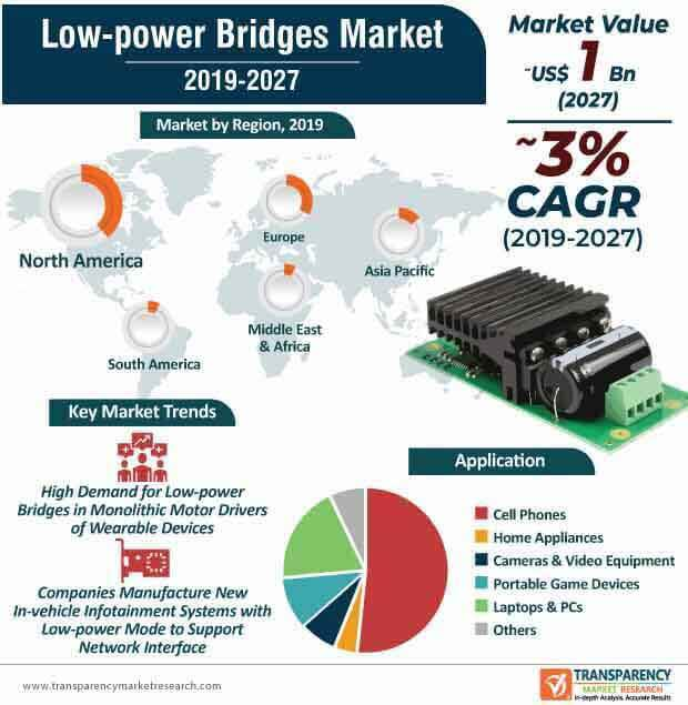 low power bridges market infographic