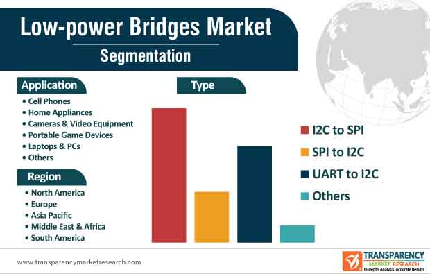 low power bridges market segmentation