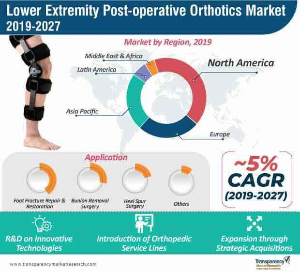 lower extremity post operative orthotics market infographic
