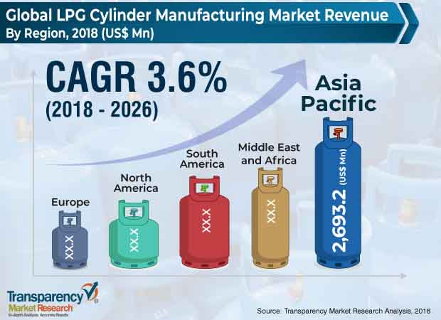 lpg cylinder manufacturing market