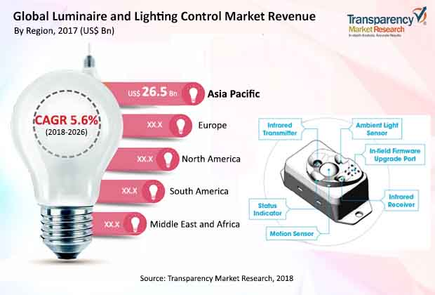 luminaire and lighting control market