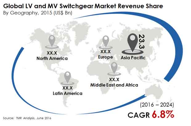 lv-mv-switchgear-market
