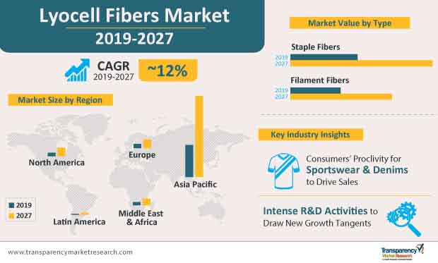 lyocell fibers market infographic