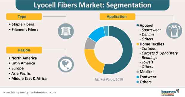 lyocell fibers market segmentation