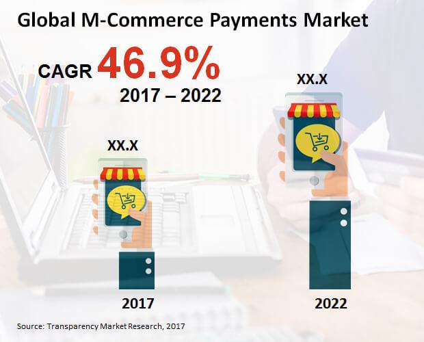 m commerce payments market