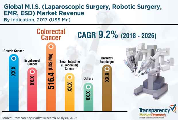 m i s laparoscopic surgery robotic surgery emr esd market 2
