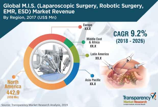 m i s laparoscopic surgery robotic surgery emr esd market