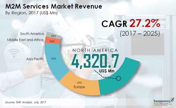 m2m services market