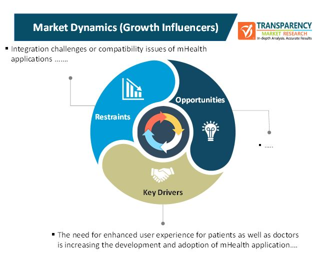 mHealth Applications Market 2