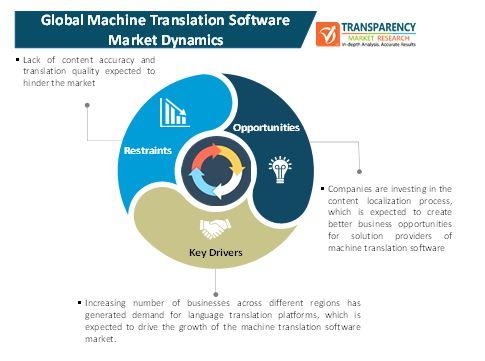 machine translation software market 1