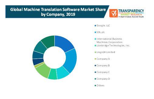 machine translation software market 2