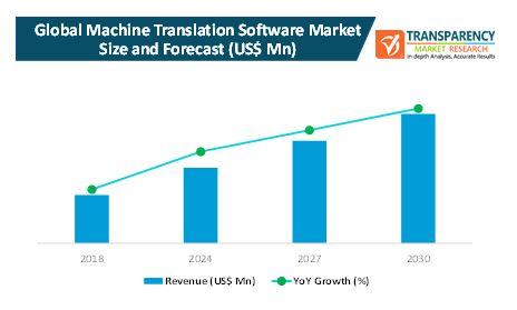 machine translation software market