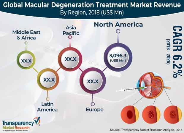macular degeneration treatment market