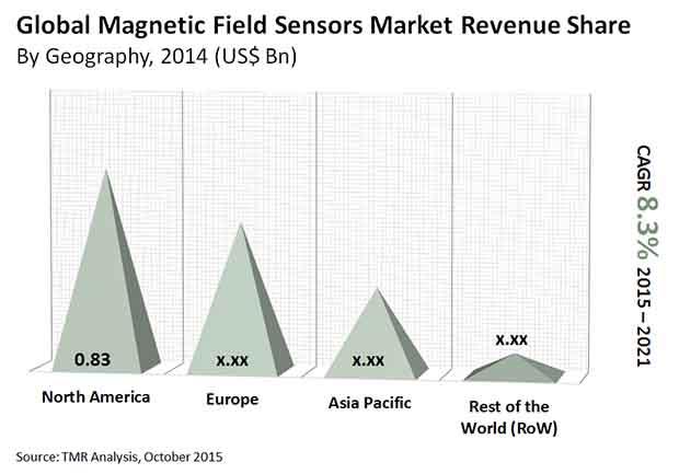 magnetic-field-sensors-market