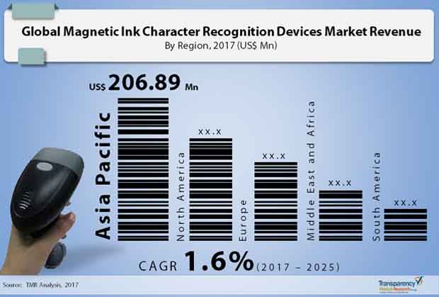 magnetic ink character recognition devices market
