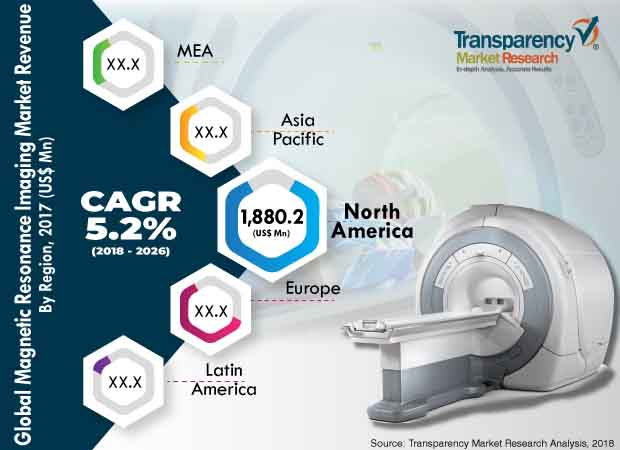 magnetic resonance imaging industry