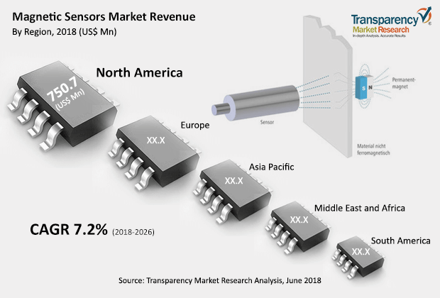 Magnetic Sensors  Market Insights, Trends & Growth Outlook