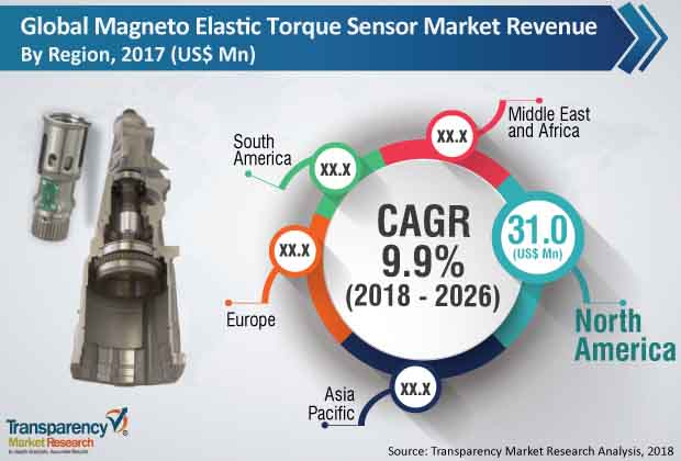 magneto elastic torque sensor market