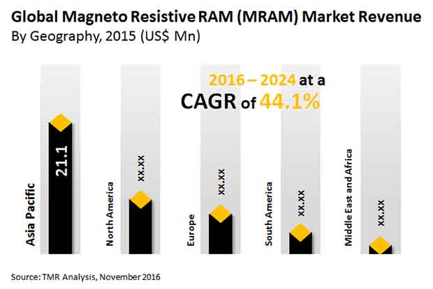 magneto-resistive-ram-market
