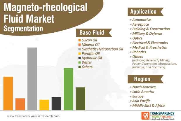magneto rheological fluid market segmentation