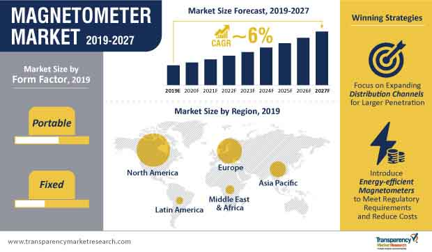 Magnetometer  Market Insights, Trends & Growth Outlook