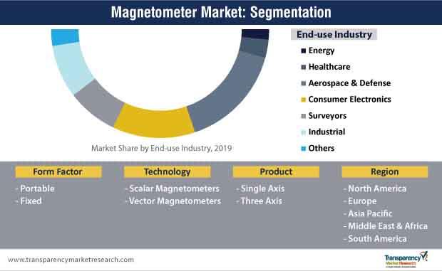 magnetometer market segmentation