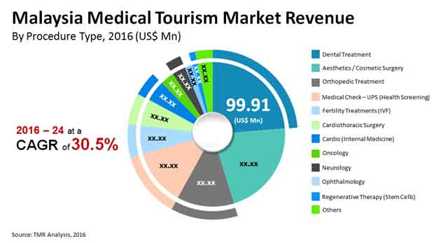 Medical Tourism Market in Malaysia to Expand with a CAGR of 30 05