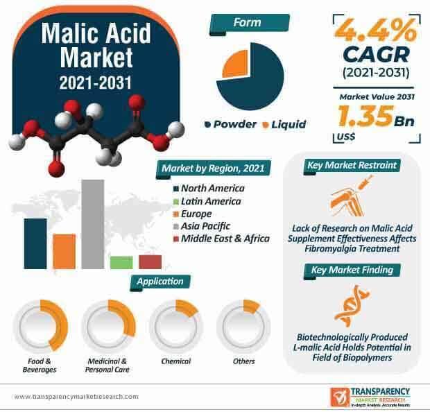 malic acid market infographic