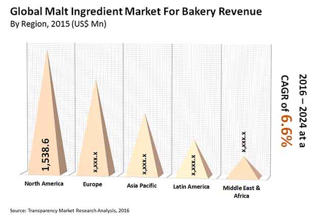 malt-ingredient-market