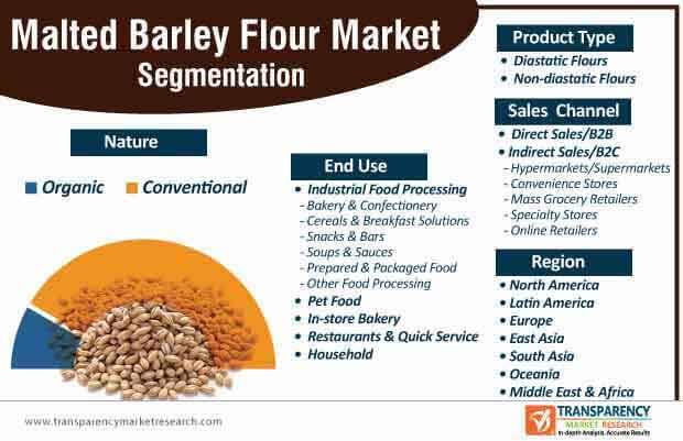malted barley flour market segmentation