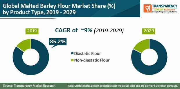 malted barley flour market