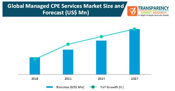 managed cpe services market