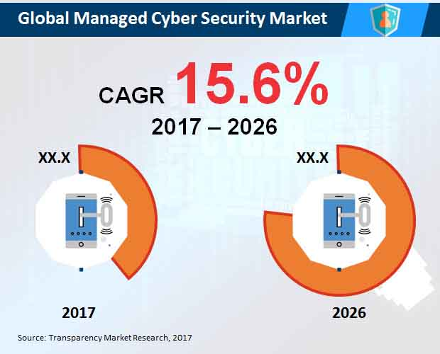 managed cyber security market