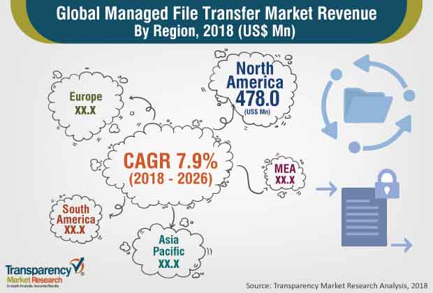 managed file transfer report