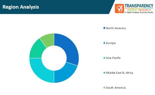 managed infrastructure services market region analysis
