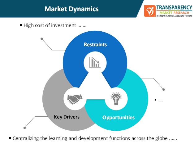 managed learning services market dynamics