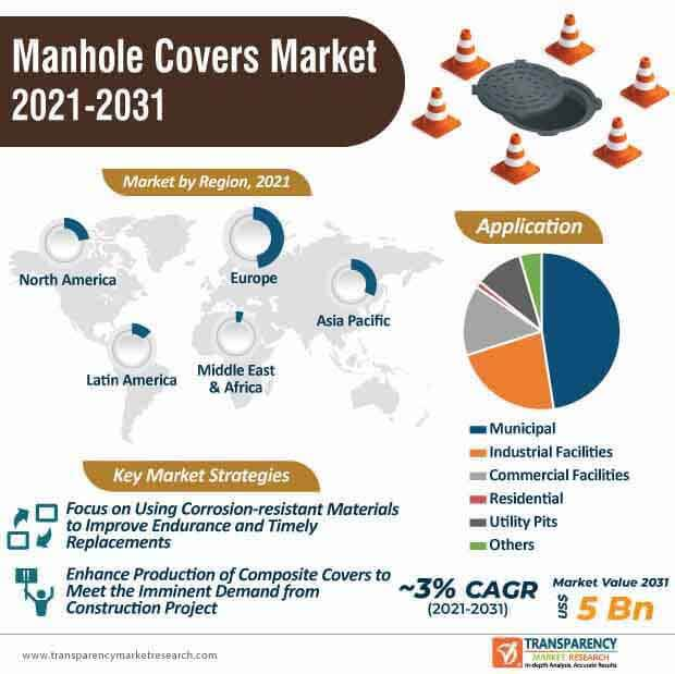 manhole covers market infographic