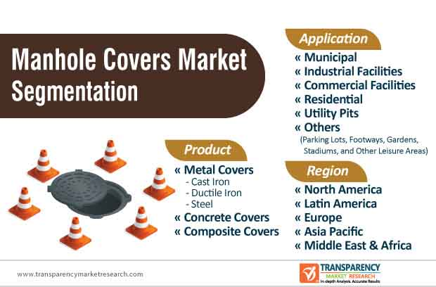 manhole covers market segmentation