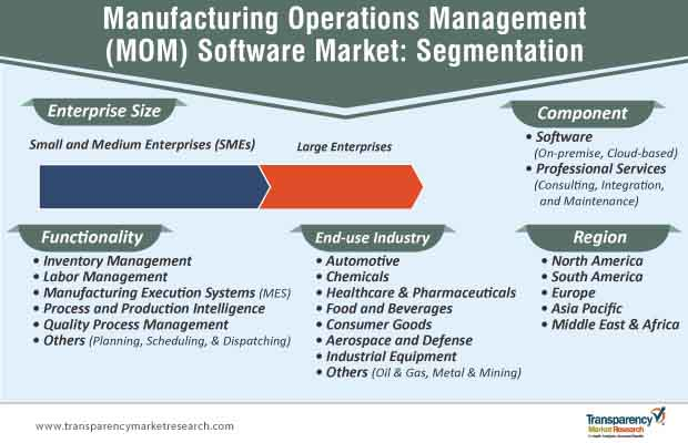 manufacturing operations management mom software market segmentation