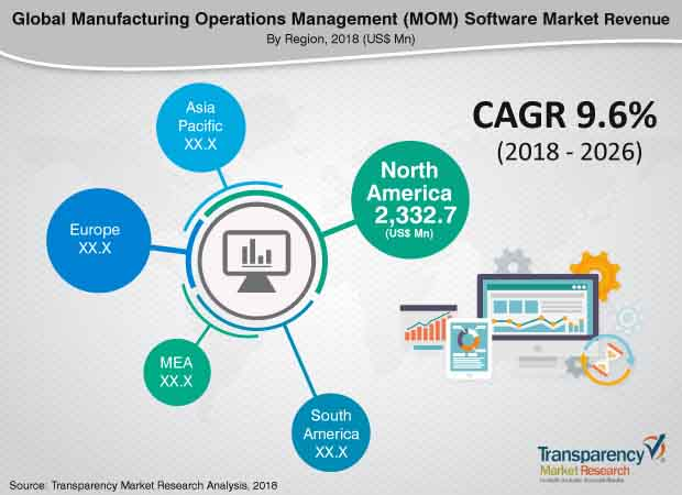 manufacturing operations management mom software market
