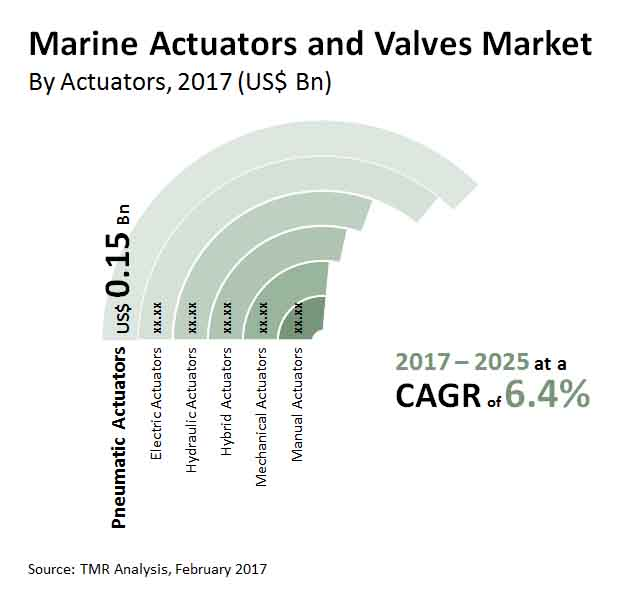 marine actuators valves market