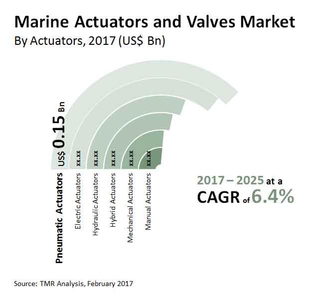 marine actuators valves market