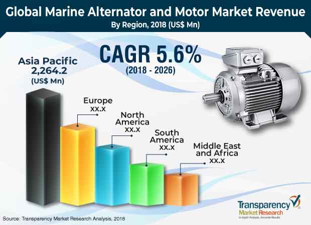Marine Alternators and Motors  Market Insights, Trends & Growth Outlook