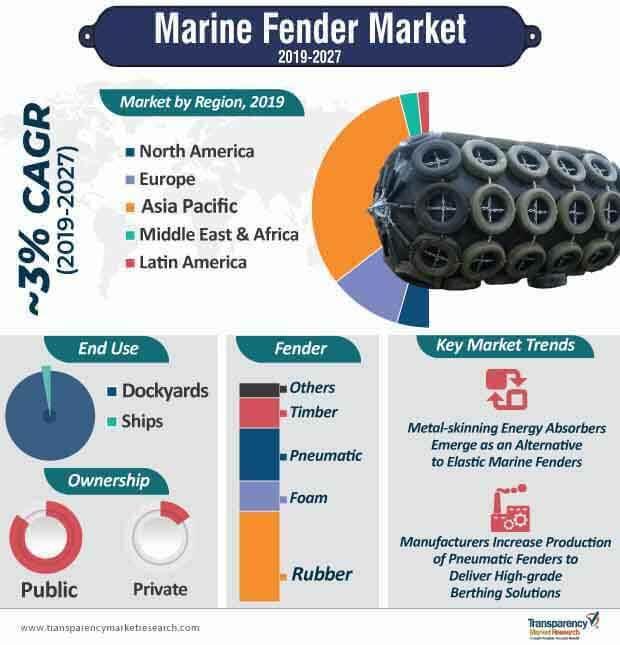 marine fender market infographic
