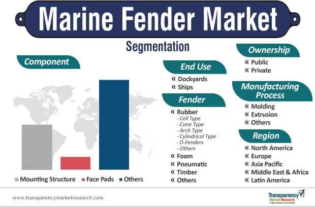 marine fender market segmentation