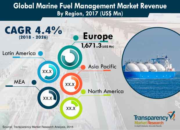 marine fuel management industry