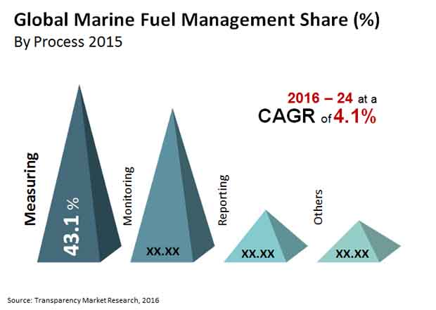 Marine Fuel Management Market